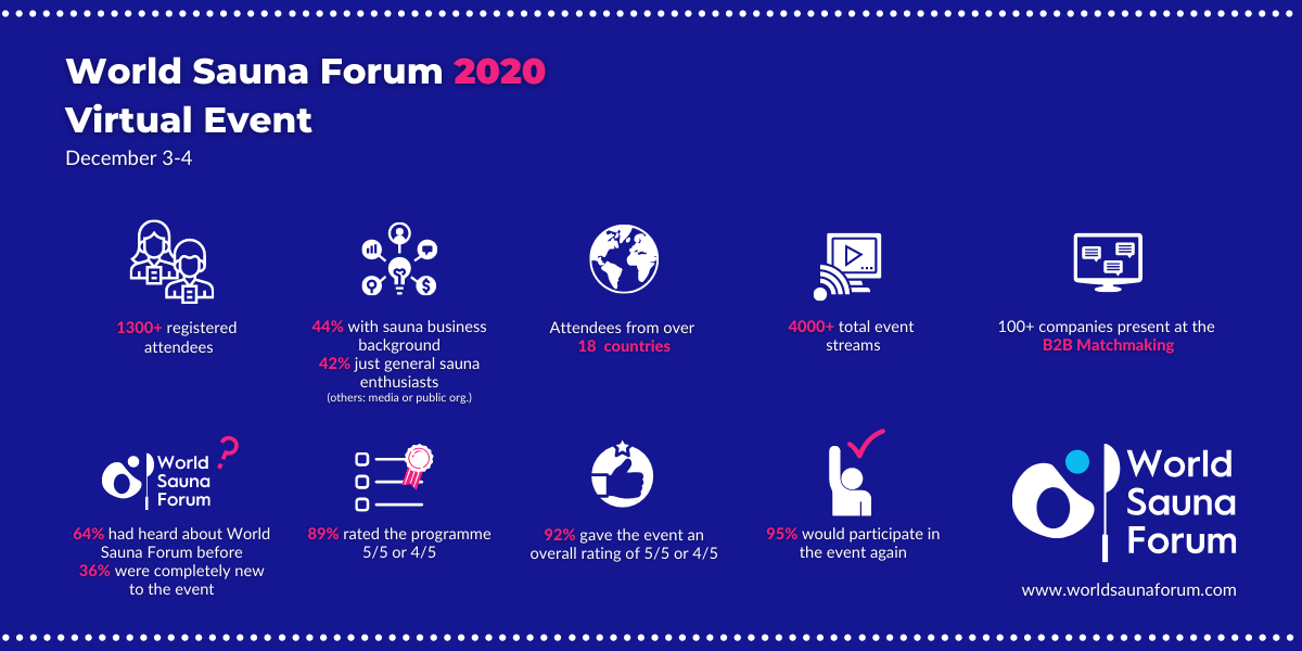 World Sauna Forum 2020 Infographics